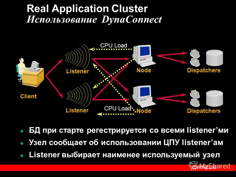 Real Application Cluster Использование DynaConnect Client Node Dispatchers Node Dispatchers Listener БД при старте регестрируется со всеми listenerми Узел сообщает об использовании ЦПУ listenerам Listener выбирает наименее используемый узел CPU Load