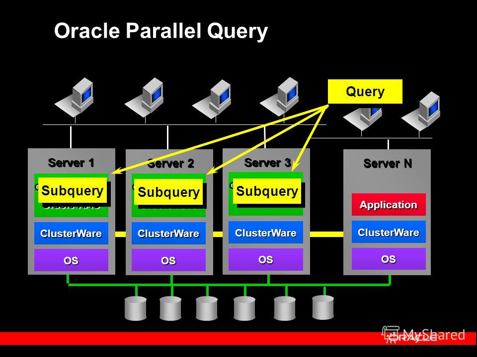 Oracle Parallel Query Server 1 Server 2 Server N OS ClusterWare Application Server 3 Query OS ClusterWare OS ClusterWare OS ClusterWare Oracle RDBMS Oracle RAC Oracle RDBMS Oracle RAC Oracle RDBMS Oracle RAC Subquery