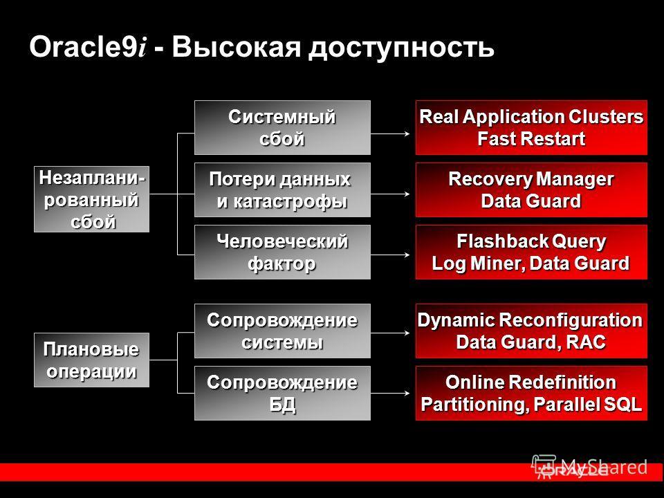 Oracle9 i - Высокая доступность Плановые операции Незаплани- рованный сбой Сопровождение БД Сопровождение системы Человеческий фактор Потери данных и катастрофы Системный сбой Online Redefinition Partitioning, Parallel SQL Dynamic Reconfiguration Dat