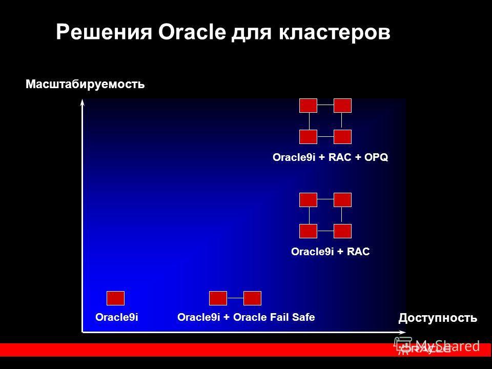 Решения Oracle для кластеров Масштабируемость Доступность Oracle9iOracle9i + Oracle Fail Safe Oracle9i + RAC + OPQ Oracle9i + RAC