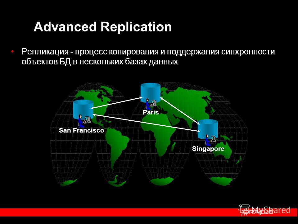 Advanced Replication Репликация - процесс копирования и поддержания синхронности объектов БД в нескольких базах данных San Francisco Paris Singapore