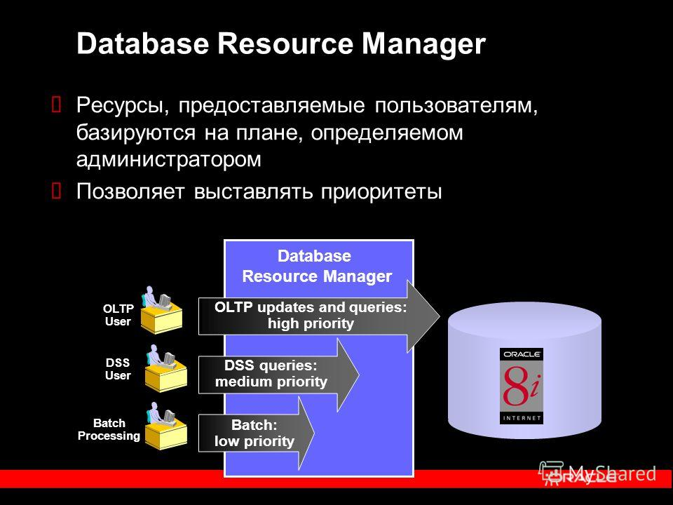 Database Resource Manager Batch Processing DSS User Database Resource Manager Batch: low priority DSS queries: medium priority OLTP User OLTP updates and queries: high priority Ресурсы, предоставляемые пользователям, базируются на плане, определяемом