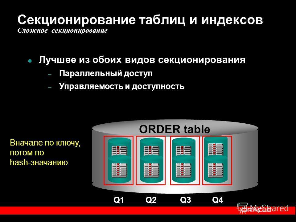 Секционирование таблиц и индексов Сложное секционирование ORDER table Лучшее из обоих видов секционирования – Параллельный доступ – Управляемость и доступность Вначале по ключу, потом по hash-значанию Q1Q2Q3 Q4