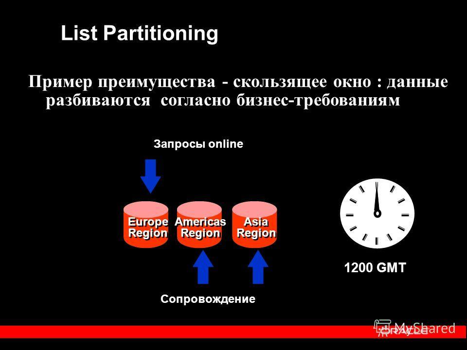 1200 GMT List Partitioning Пример преимущества - скользящее окно : данные разбиваются согласно бизнес-требованиям Сопровождение Запросы online Europe Region Europe Region Americas Region Americas Region Asia Region Asia Region