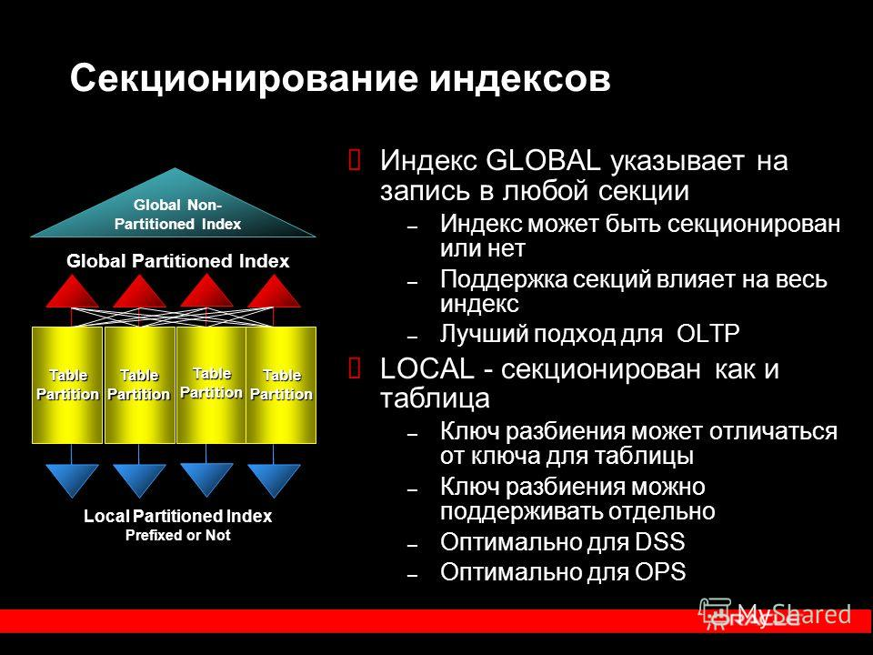 Секционирование индексов Global Non- Partitioned Index Local Partitioned Index Prefixed or Not Global Partitioned Index TablePartitionTablePartition TablePartition TablePartition Индекс GLOBAL указывает на запись в любой секции – Индекс может быть се