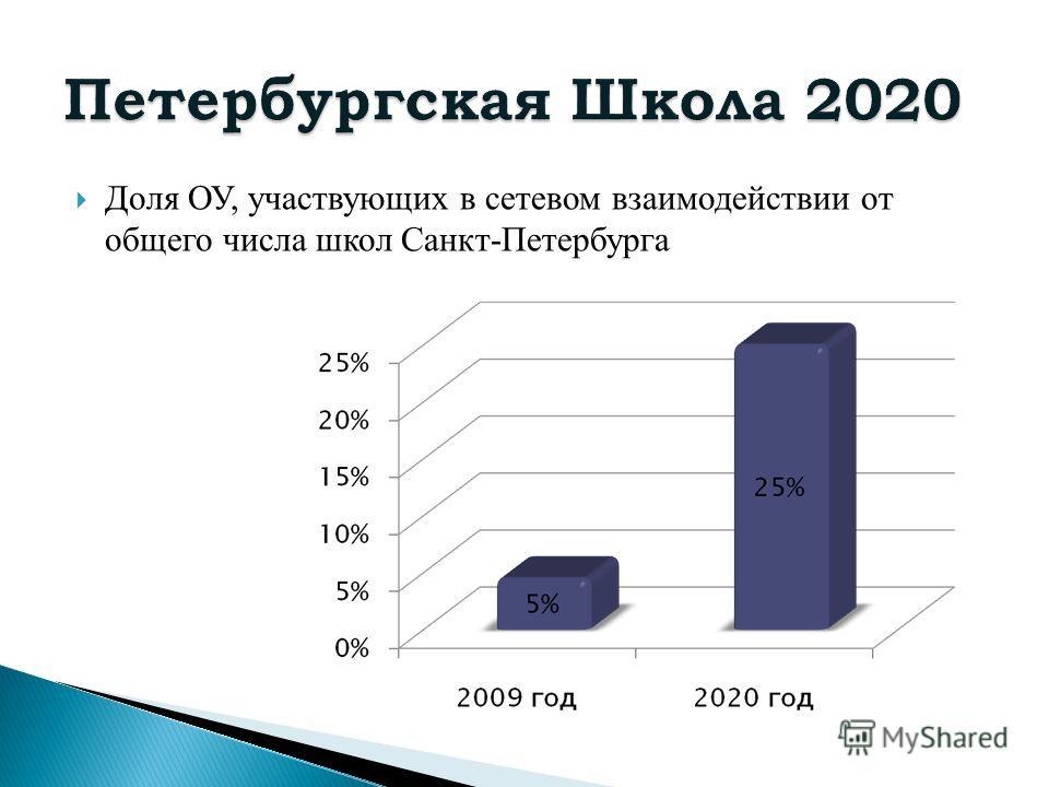 Доля ОУ, участвующих в сетевом взаимодействии от общего числа школ Санкт-Петербурга