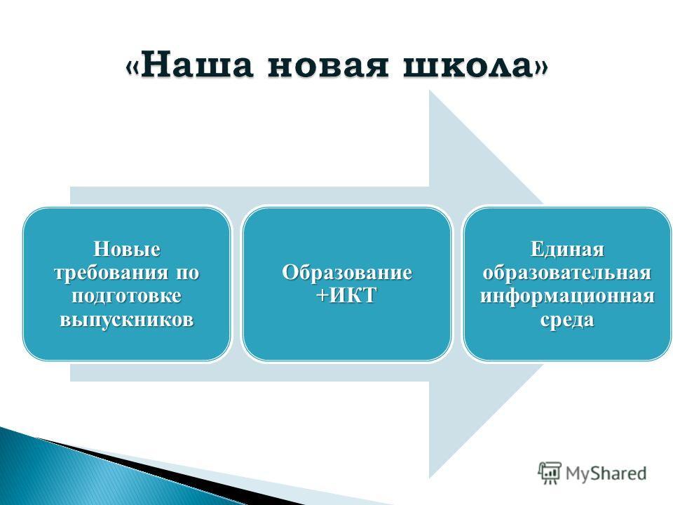 Новые требования по подготовке выпускников Образование +ИКТ Единая образовательная информационная среда