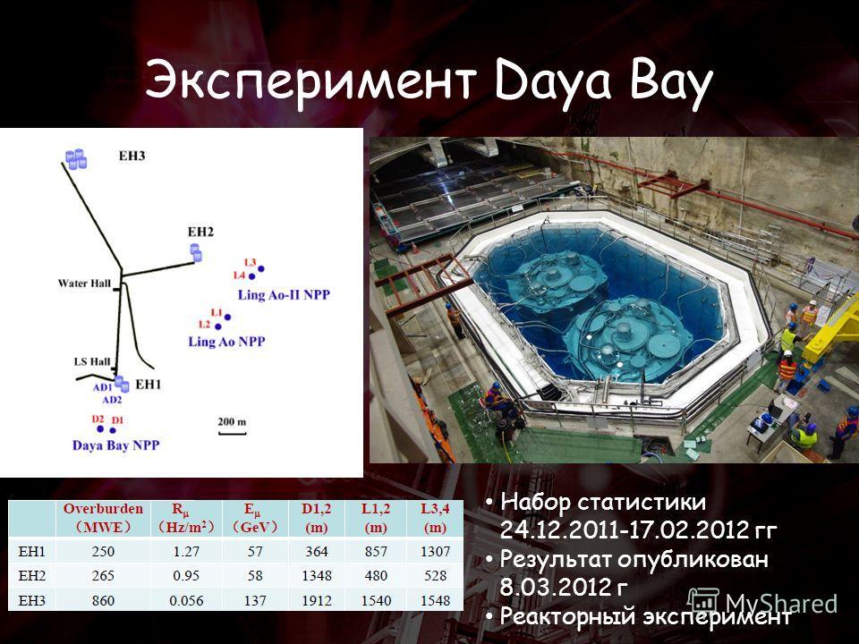Эксперимент Daya Bay Набор статистики 24.12.2011-17.02.2012 гг Результат опубликован 8.03.2012 г Реакторный эксперимент
