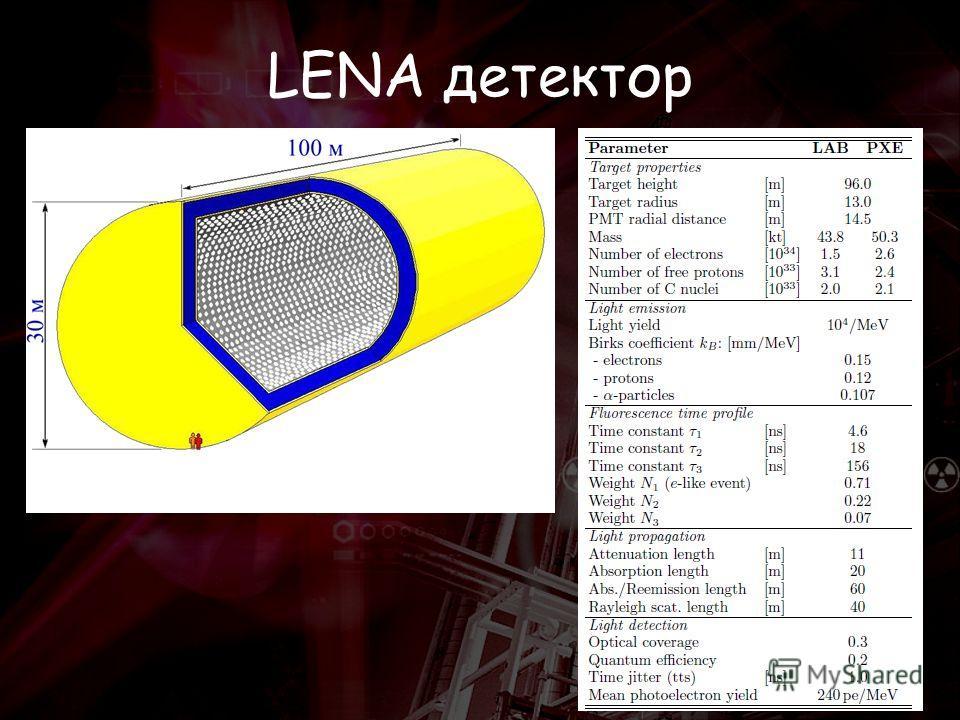 LENA детектор