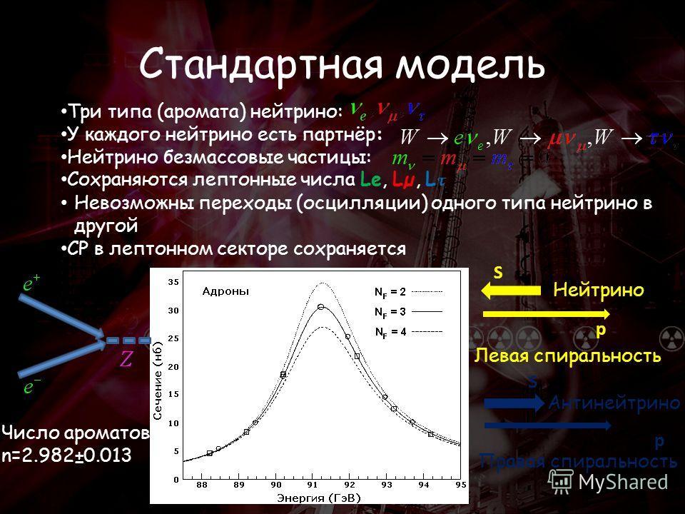 Стандартная модель Три типа (аромата) нейтрино: У каждого нейтрино есть партнёр: Нейтрино безмассовые частицы: Сохраняются лептонные числа Le, Lµ, L τ Невозможны переходы (осцилляции) одного типа нейтрино в другой CP в лептонном секторе сохраняется Ч
