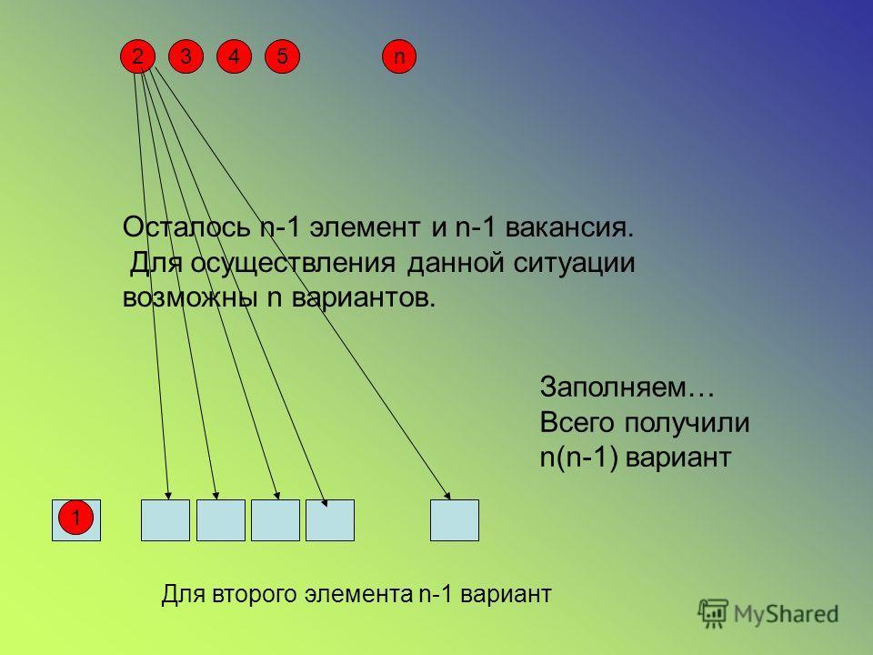 2345n 1 Осталось n-1 элемент и n-1 вакансия. Для осуществления данной ситуации возможны n вариантов. Для второго элемента n-1 вариант Заполняем… Всего получили n(n-1) вариант