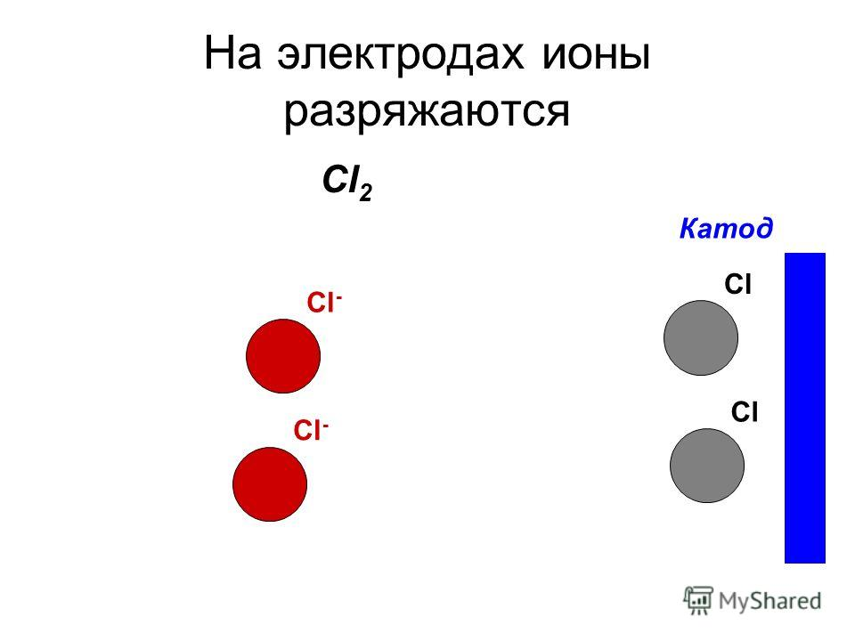 На электродах ионы разряжаются Катод Cl - Cl Cl 2