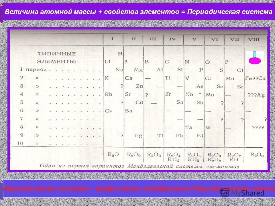 Величина атомной массы + свойства элементов = Периодическая система Периодическая система – графическое отображение Периодического закона