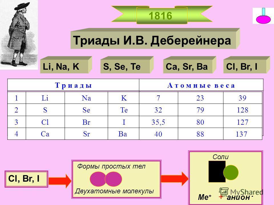 1816 Триады И.В. Деберейнера Li, Na, KS, Se, TeCl, Br, I Т р и а д ыТ р и а д ыА т о м н ы е в е с а 1LiNaK 2SSeTe 3ClBrI 4CaSr Ba 72339 3279128 35,580127 4088 137 Сa, Sr, Ba Cl, Br, I Формы простых тел Двухатомные молекулы Соли Ме + + анион -