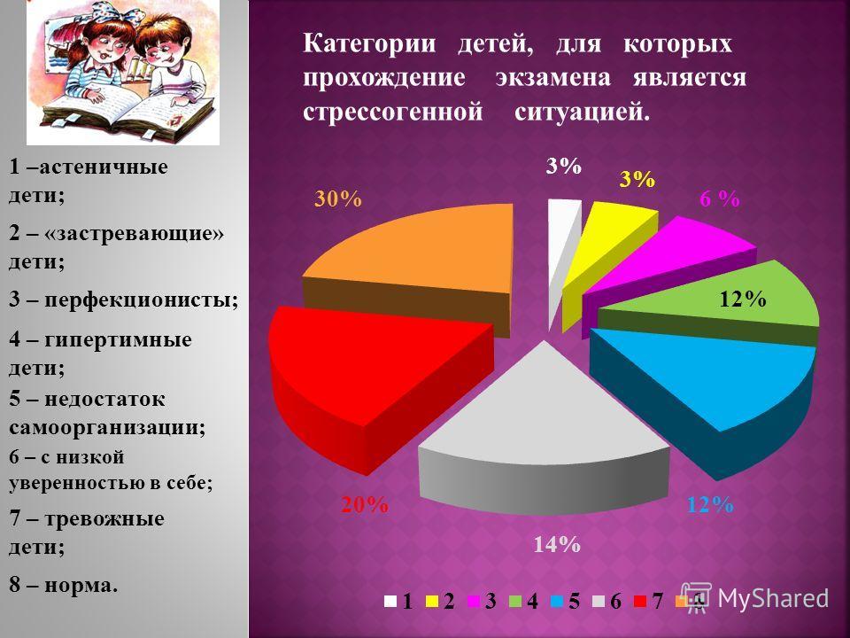 1 –астеничные дети; 3% 6 % 12% Категории детей, для которых прохождение экзамена является стрессогенной ситуацией. 2 – «застревающие» дети; 3 – перфекционисты; 4 – гипертимные дети; 5 – недостаток самоорганизации; 6 – с низкой уверенностью в себе; 14