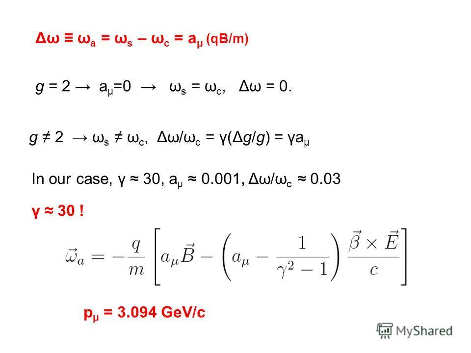 Δω ω a = ω s – ω c = a μ (qB/m) g = 2 a μ =0 ω s = ω c, Δω = 0. g 2 ω s ω c, Δω/ω c = γ(Δg/g) = γa μ In our case, γ 30, a μ 0.001, Δω/ω c 0.03 γ 30 ! p μ = 3.094 GeV/c