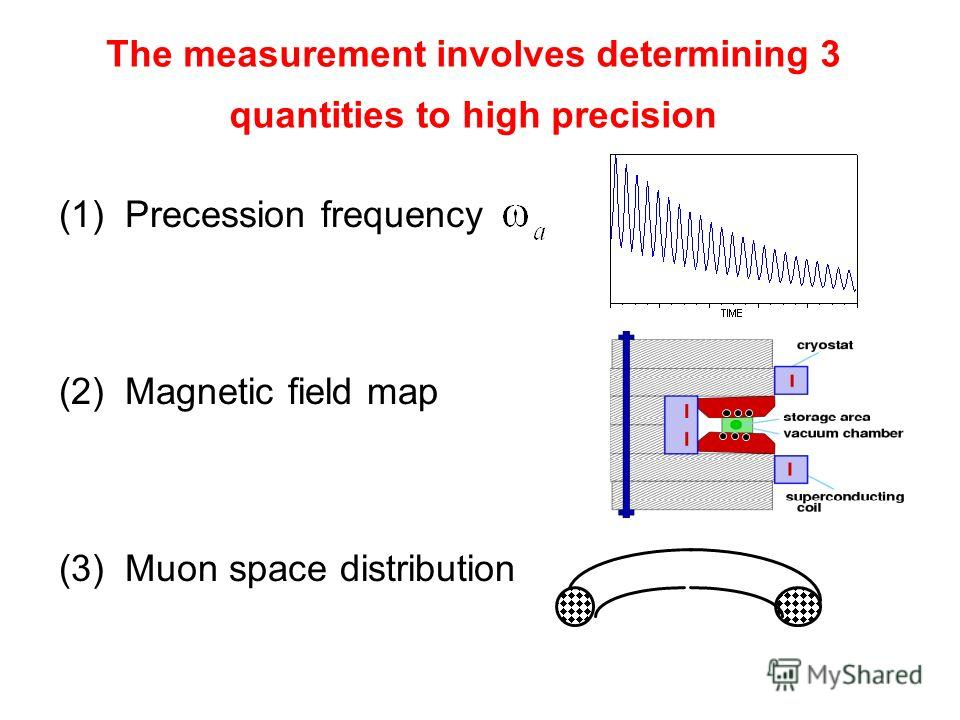 (1) Precession frequency (2) Magnetic field map (3) Muon space distribution The measurement involves determining 3 quantities to high precision