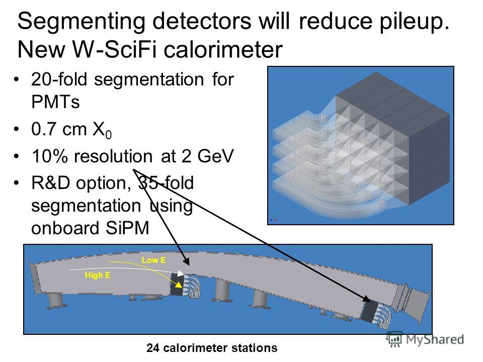 Segmenting detectors will reduce pileup. New W-SciFi calorimeter 20-fold segmentation for PMTs 0.7 cm X 0 10% resolution at 2 GeV R&D option, 35-fold segmentation using onboard SiPM Low E High E 24 calorimeter stations