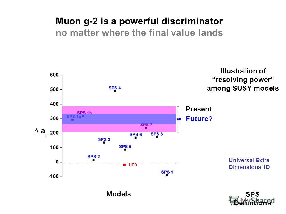 Muon g-2 is a powerful discriminator no matter where the final value lands SPS Definitions Universal Extra Dimensions 1D Illustration of resolving power among SUSY models Model UED Future? Present Models