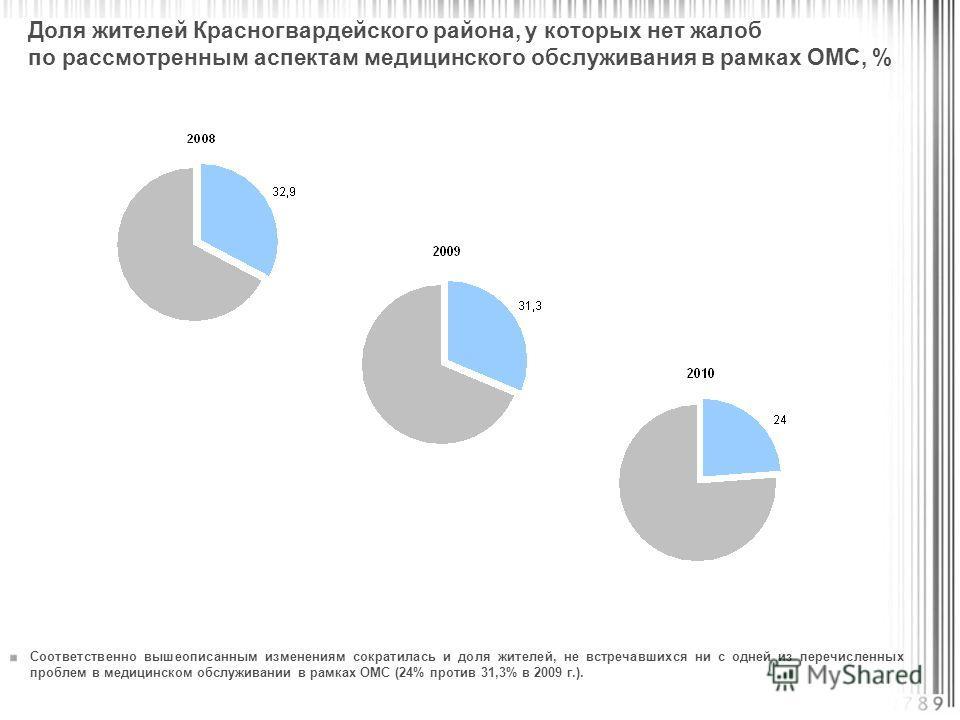 Соответственно вышеописанным изменениям сократилась и доля жителей, не встречавшихся ни с одней из перечисленных проблем в медицинском обслуживании в рамках ОМС (24% против 31,3% в 2009 г.). Доля жителей Красногвардейского района, у которых нет жалоб