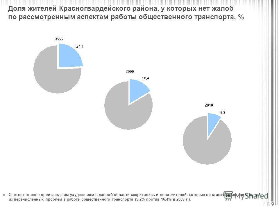 Соответственно происшедшим ухудшениям в данной области сократилась и доля жителей, которые не сталкивались ни с одной из перечисленных проблем в работе общественного транспорта (9,2% против 16,4% в 2009 г.). Доля жителей Красногвардейского района, у