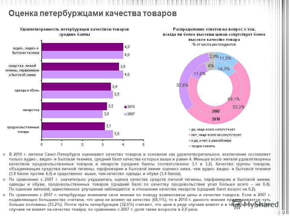 В 2010 г. жители Санкт-Петербурга оценивают качество товаров в основном как удовлетворительное, исключение составляет только аудио-, видео- и бытовая техника, средний балл качества которых выше и равен 4. Меньше всего жители удовлетворены качеством п