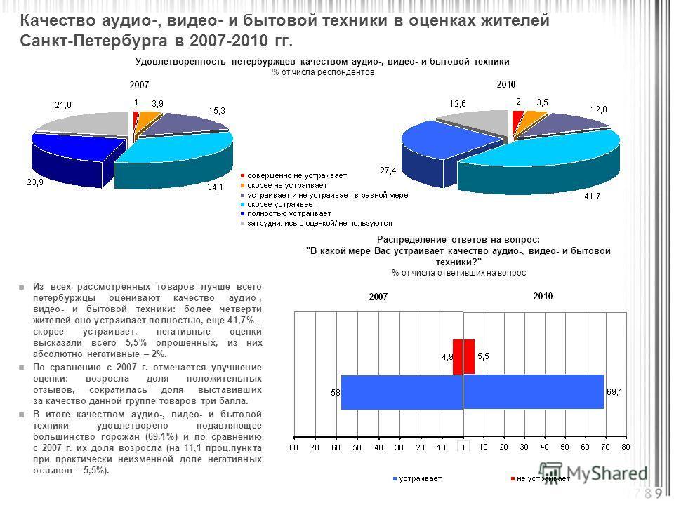 Из всех рассмотренных товаров лучше всего петербуржцы оценивают качество аудио-, видео- и бытовой техники: более четверти жителей оно устраивает полностью, еще 41,7% – скорее устраивает, негативные оценки высказали всего 5,5% опрошенных, из них абсол