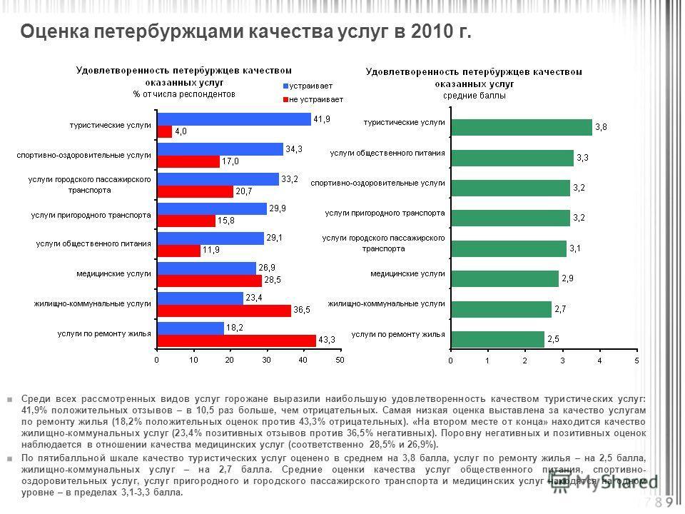 Оценка петербуржцами качества услуг в 2010 г. Среди всех рассмотренных видов услуг горожане выразили наибольшую удовлетворенность качеством туристических услуг: 41,9% положительных отзывов – в 10,5 раз больше, чем отрицательных. Самая низкая оценка в