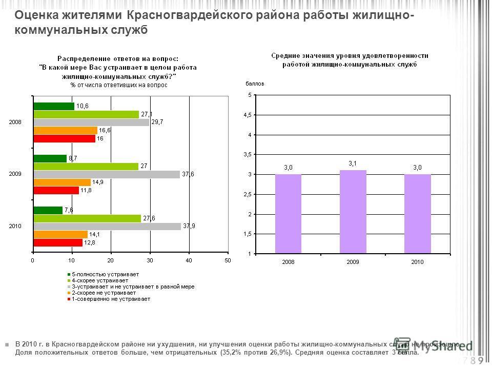 В 2010 г. в Красногвардейском районе ни ухудшения, ни улучшения оценки работы жилищно-коммунальных служб не произошло. Доля положительных ответов больше, чем отрицательных (35,2% против 26,9%). Средняя оценка составляет 3 балла. Оценка жителями Красн