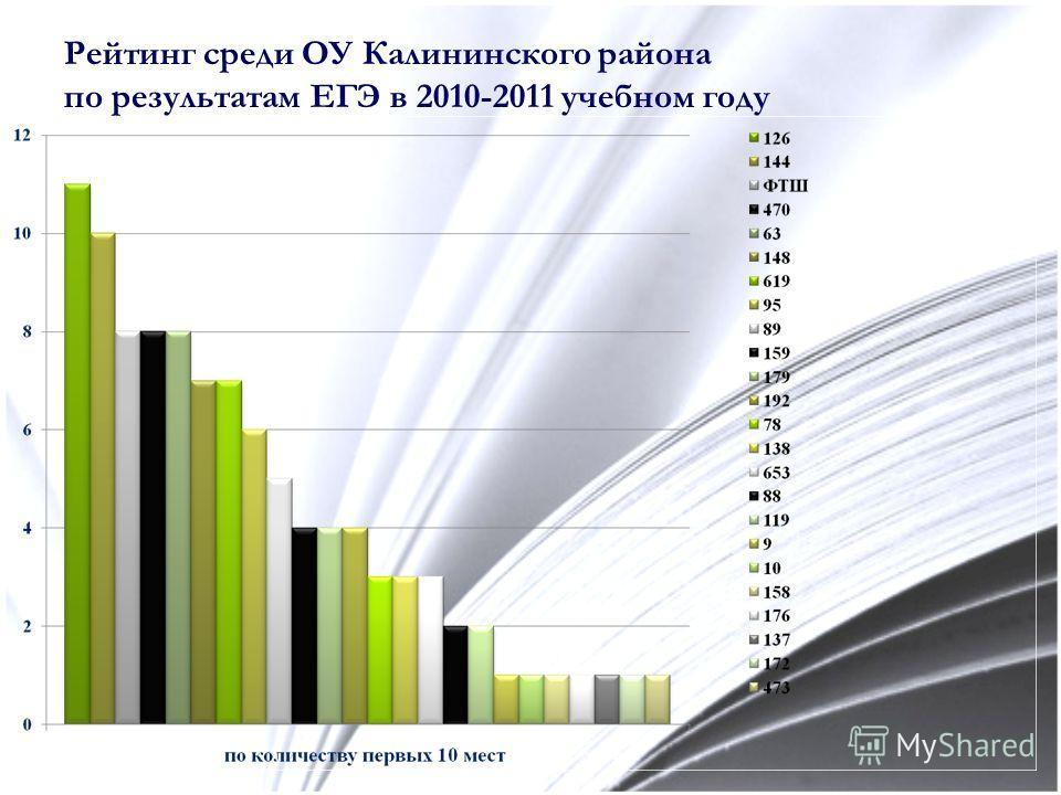 Рейтинг среди ОУ Калининского района по результатам ЕГЭ в 2010-2011 учебном году