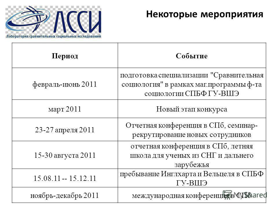 Некоторые мероприятия ПериодСобытие февраль-июнь 2011 подготовка специализации