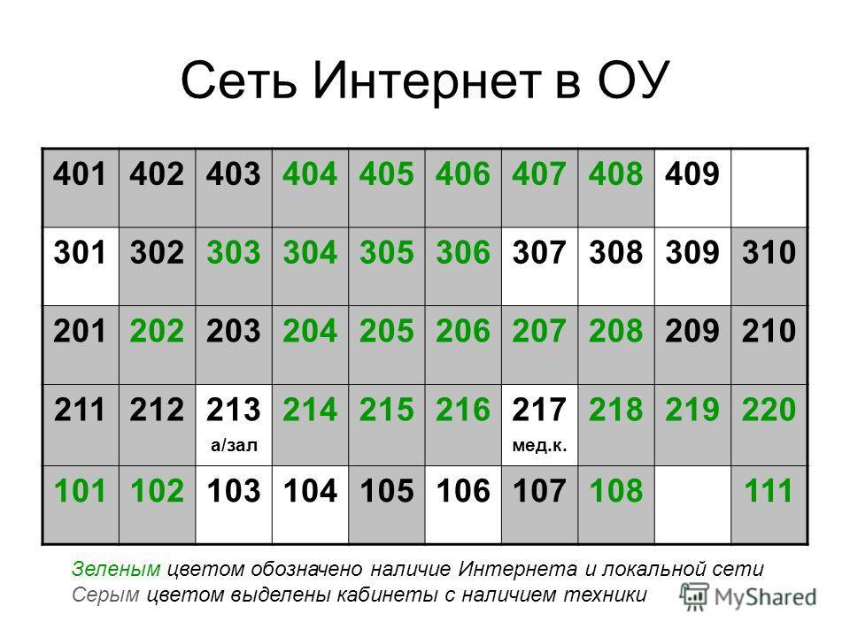 Сеть Интернет в ОУ 401402403404405406407408409 301302303304305306307308309310 201202203204205206207208209210 211212213 а/зал 214215216217 мед.к. 218219220 101102103104105106107108111 Зеленым цветом обозначено наличие Интернета и локальной сети Серым