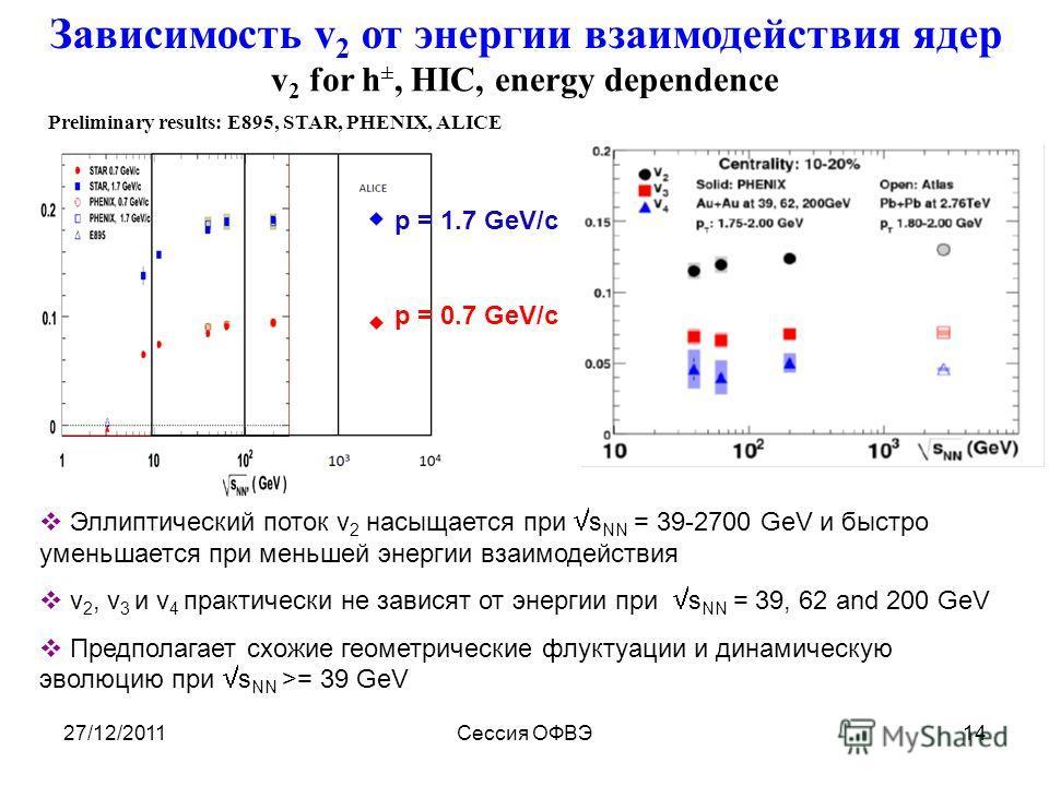 27/12/2011Сессия ОФВЭ14 v 2 for h ±, HIC, energy dependence Эллиптический поток v 2 насыщается при s NN = 39-2700 GeV и быстро уменьшается при меньшей энергии взаимодействия v 2, v 3 и v 4 практически не зависят от энергии при s NN = 39, 62 and 200 G
