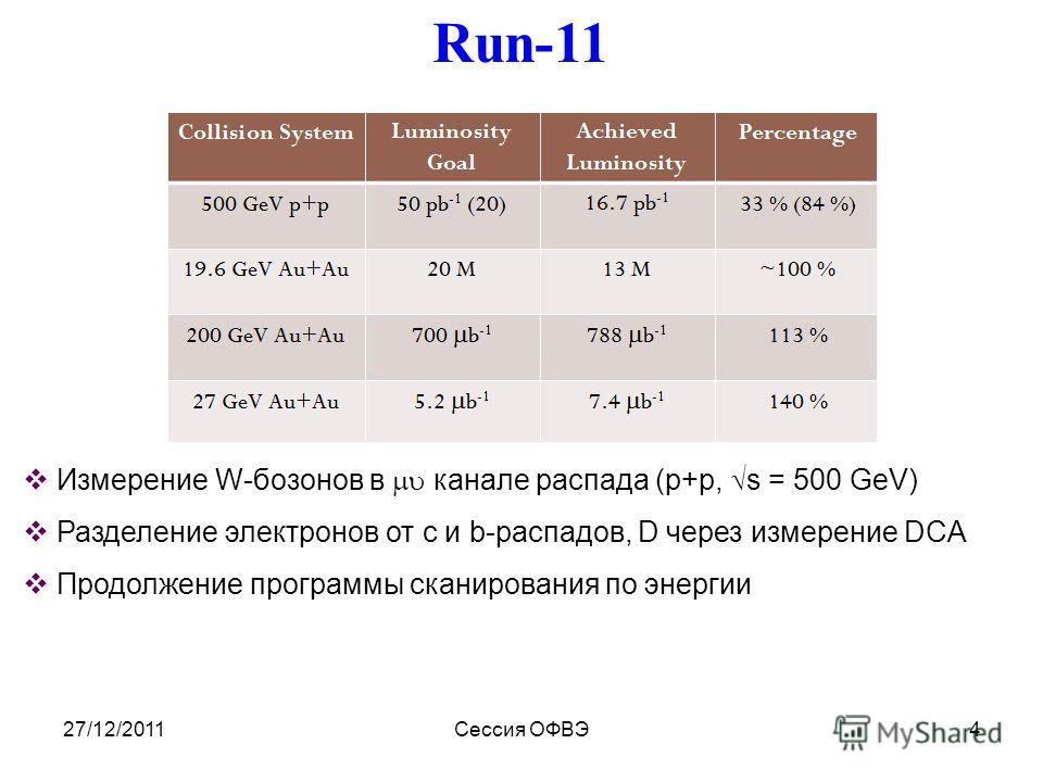 27/12/2011Сессия ОФВЭ4 Run-11 Измерение W-бозонов в канале распада (p+p, s = 500 GeV) Разделение электронов от c и b-распадов, D через измерение DCA Продолжение программы сканирования по энергии