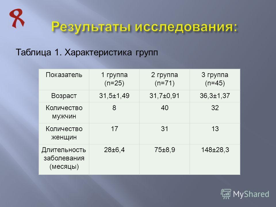 Таблица 1. Характеристика групп Показатель1 группа (n=25) 2 группа (n=71) 3 группа (n=45) Возраст31,5±1,4931,7±0,9136,3±1,37 Количество мужчин 84032 Количество женщин 173113 Длительность заболевания (месяцы) 28±6,475±8,9148±28,3
