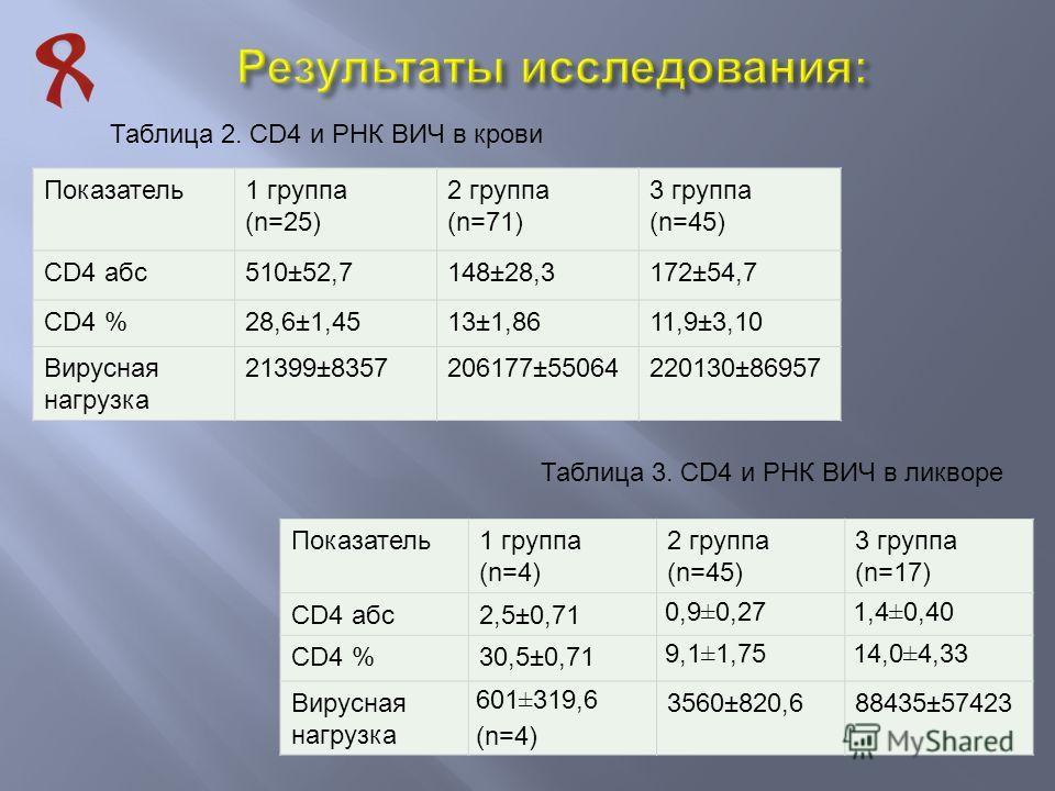 Таблица 2. CD4 и РНК ВИЧ в крови Показатель1 группа (n=25) 2 группа (n=71) 3 группа (n=45) CD4 абс510±52,7148±28,3172±54,7 CD4 %28,6±1,4513±1,8611,9±3,10 Вирусная нагрузка 21399±8357206177±55064220130±86957 Таблица 3. CD4 и РНК ВИЧ в ликворе Показате