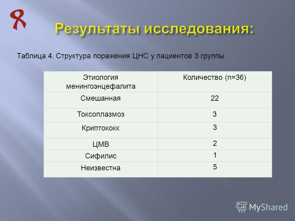 Таблица 4. Структура поражения ЦНС у пациентов 3 группы Этиология менингоэнцефалита Количество (n=36) Смешанная22 Токсоплазмоз3 Криптококк 3 ЦМВ 2 Сифилис 1 Неизвестна 5
