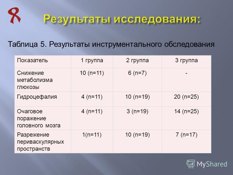 Таблица 5. Результаты инструментального обследования Показатель1 группа2 группа3 группа Снижение метаболизма глюкозы 10 (n=11)6 (n=7)- Гидроцефалия4 (n=11)10 (n=19)20 (n=25) Очаговое поражение головного мозга 4 (n=11)3 (n=19)14 (n=25) Разрежение пери