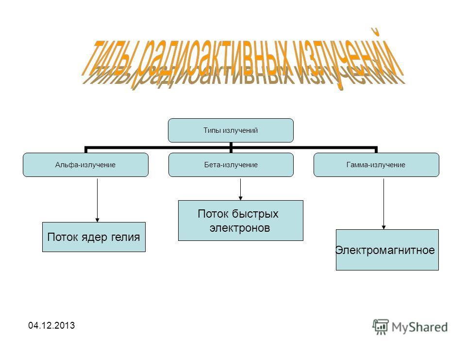 04.12.2013 Типы излучений Альфа- излучение Бета- излучение Гамма- излучение Поток ядер гелия Поток быстрых электронов Электромагнитное