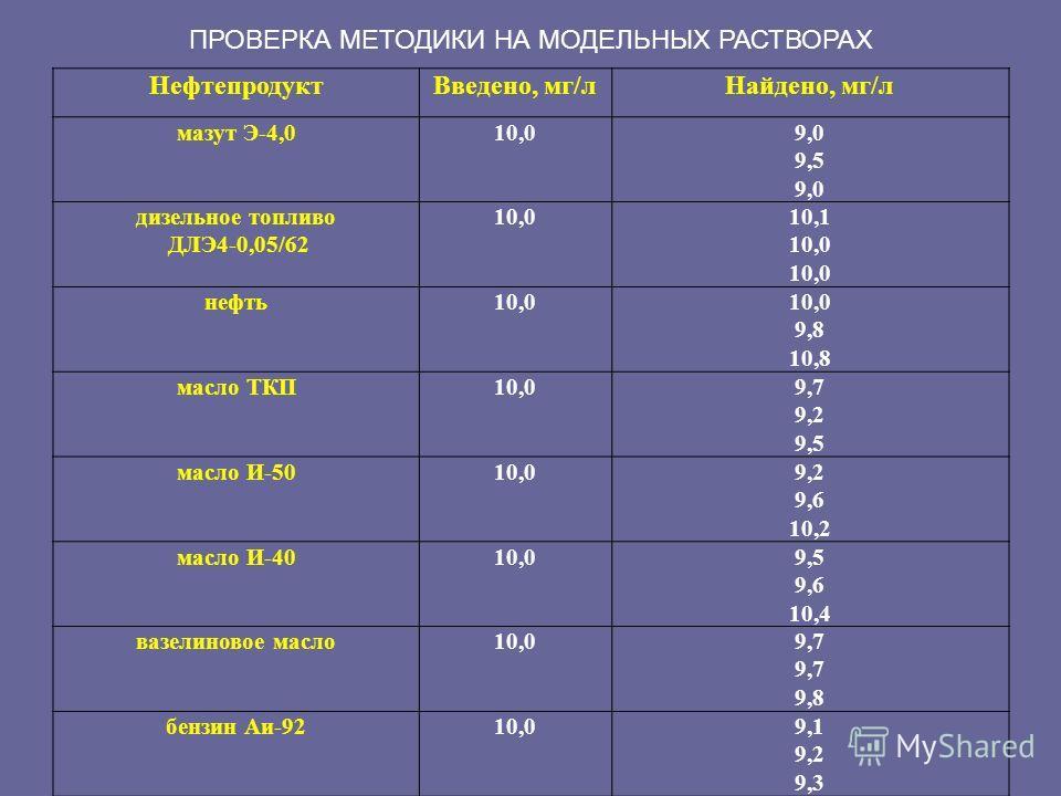 НефтепродуктВведено, мг/лНайдено, мг/л мазут Э-4,010,09,0 9,5 9,0 дизельное топливо ДЛЭ4-0,05/62 10,010,1 10,0 нефть10,0 9,8 10,8 масло ТКП10,09,7 9,2 9,5 масло И-5010,09,2 9,6 10,2 масло И-4010,09,5 9,6 10,4 вазелиновое масло10,09,7 9,8 бензин Аи-92