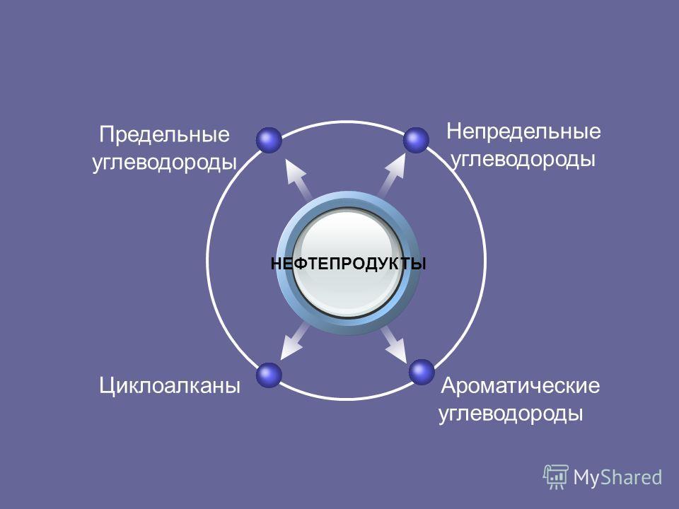 НЕФТЕПРОДУКТЫ Циклоалканы Предельные углеводороды Непредельные углеводороды Ароматические углеводороды