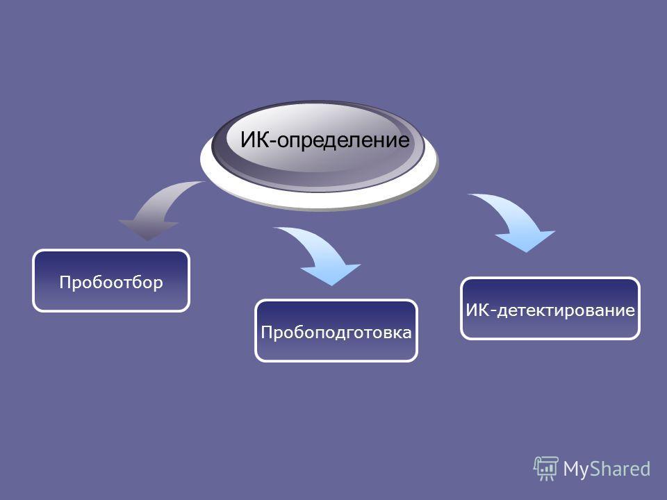 Пробоотбор ИК-определение Пробоподготовка ИК-детектирование