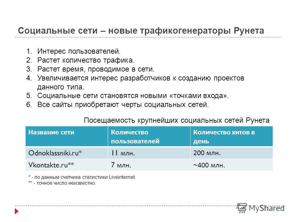 Социальные сети – новые трафикогенераторы Рунета * - по данным счетчика статистики Liveinternet. ** - точное число неизвестно. 1.Интерес пользователей. 2.Растет количество трафика. 3.Растет время, проводимое в сети. 4.Увеличивается интерес разработчи