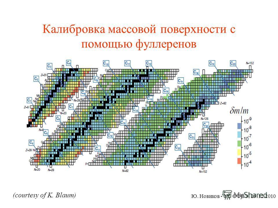Калибровка массовой поверхности с помощью фуллеренов Рис 11.bmp Ю. Новиков - УС ОФВЭ, 29.12.2010 (courtesy of K. Blaum)
