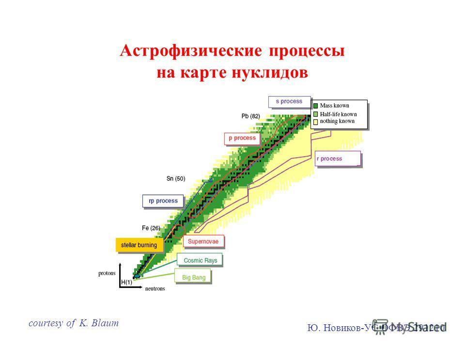 Астрофизические процессы на карте нуклидов courtesy of K. Blaum Ю. Новиков-УС ОФВЭ 291210