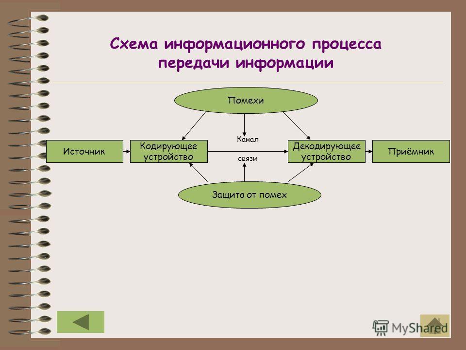 Схема информационного процесса передачи информации ИсточникПриёмник Кодирующее устройство Декодирующее устройство Защита от помех Помехи Канал связи