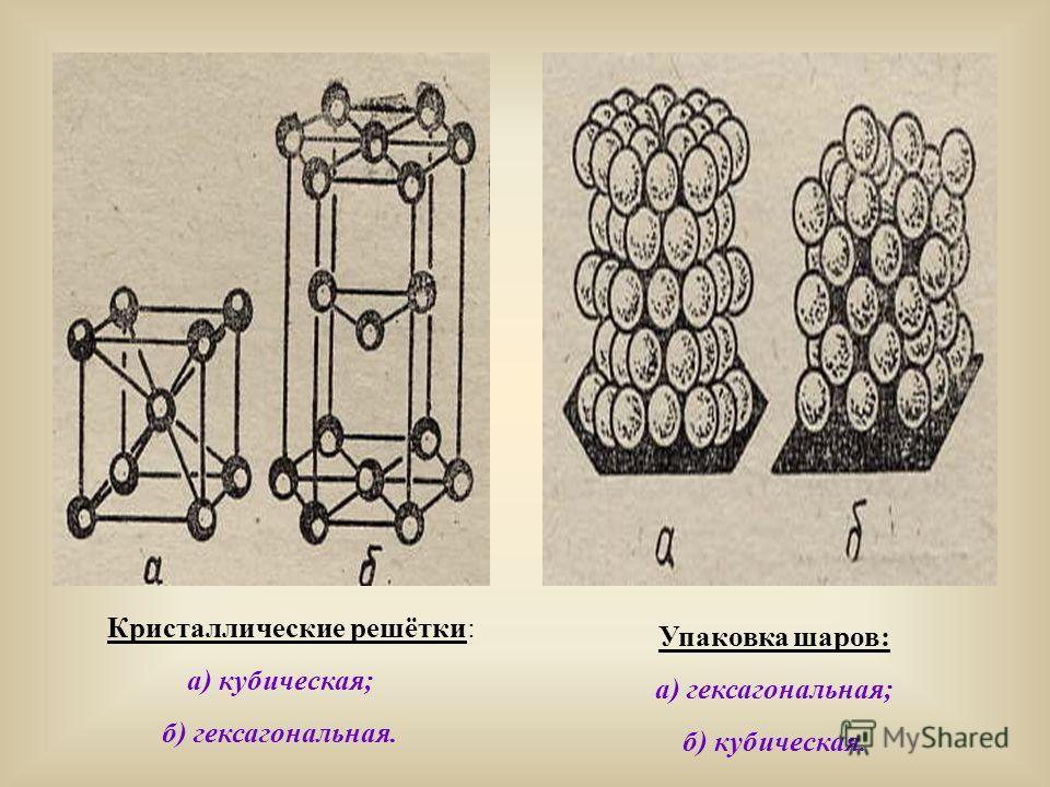 Кристаллические решётки: а) кубическая; б) гексагональная. Упаковка шаров: а) гексагональная; б) кубическая.