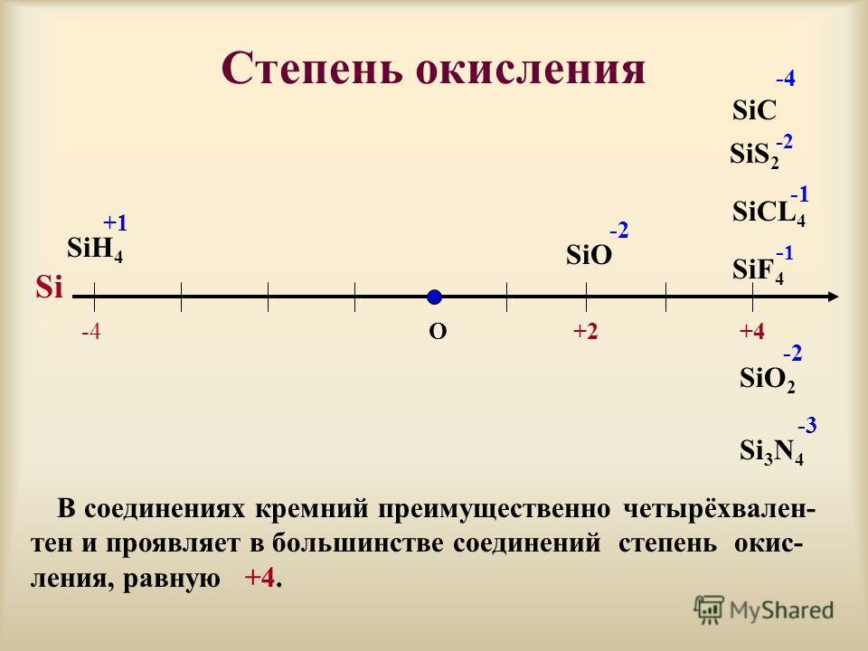 Степень окисления О+4 SiF 4 -1 SiS 2 -2 SiO -2 Si SiO 2 -2 -4 SiH 4 +1 Si 3 N 4 -3 В соединениях кремний преимущественно четырёхвален- тен и проявляет в большинстве соединений степень окис- ления, равную +4. SiC -4 SiCL 4 +2