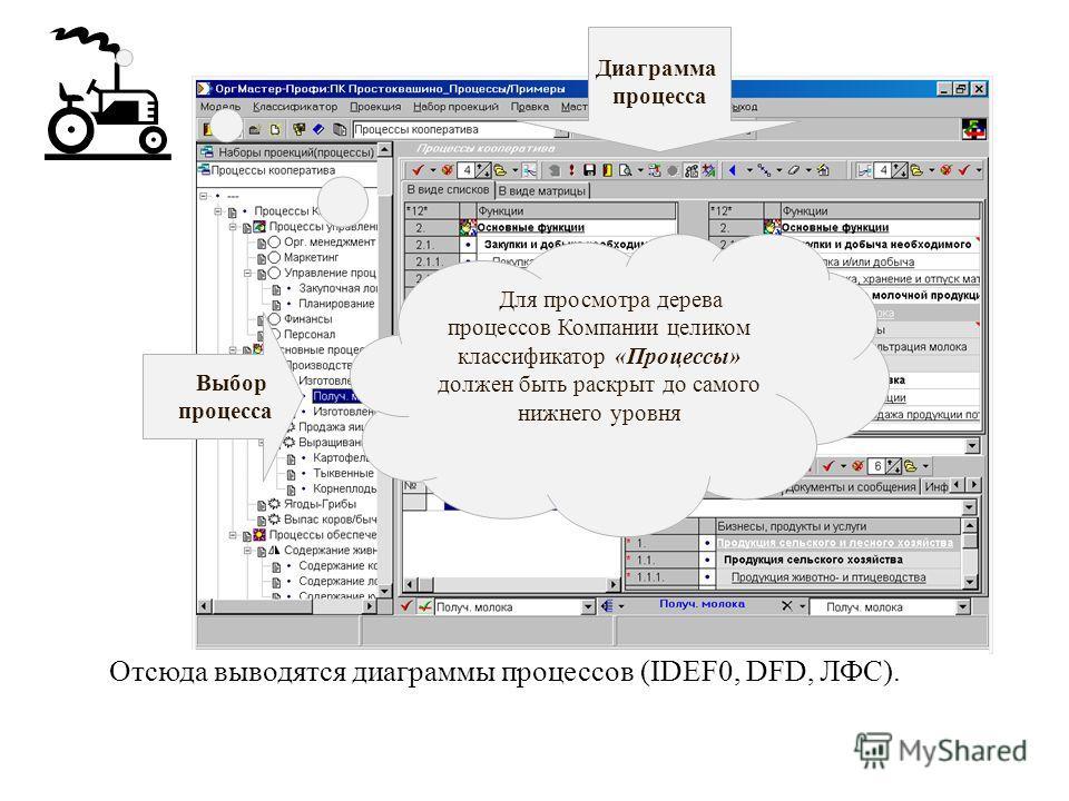 Отсюда выводятся диаграммы процессов (IDEF0, DFD, ЛФС). Выбор процесса Диаграмма процесса Для просмотра дерева процессов Компании целиком классификатор «Процессы» должен быть раскрыт до самого нижнего уровня