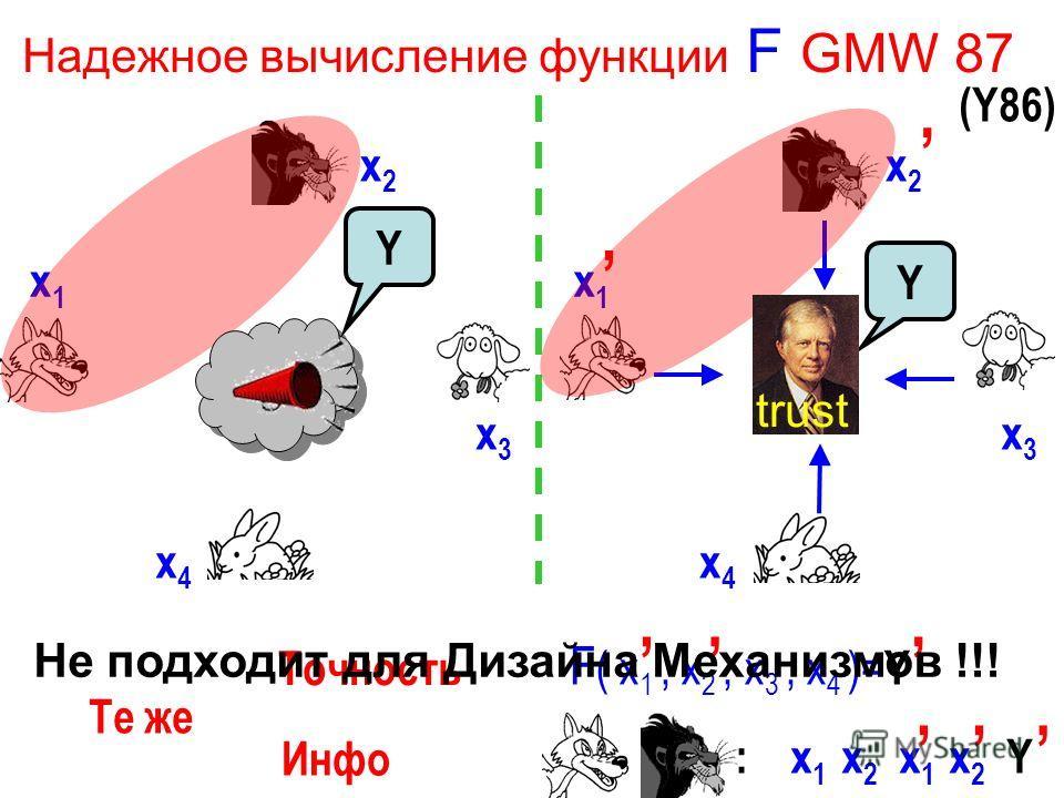 Надежное вычисление функции F GMW 87 x1x1 x4x4 x3x3 x2x2 x1x1 x4x4 x3x3 x2x2 Y F ( x 1, x 2, x 3, x 4 )= Y : x 1 x 2 x 1 x 2 Y Те же Точность Инфо trust (Y86) Не подходит для Дизайна Механизмов !!! Y